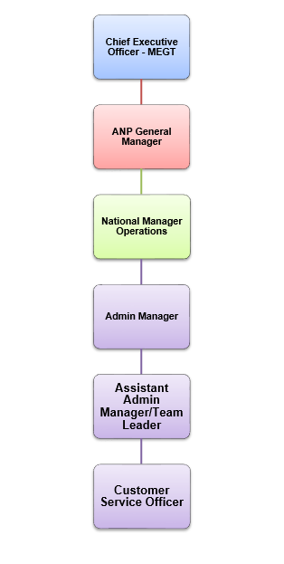 ANP Hierarchical Organisation Chart (National)